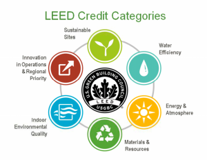 LEED-for-the-win